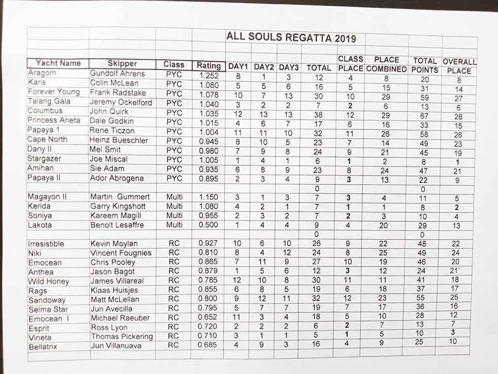 All Souls Regatta 2019 Race Results